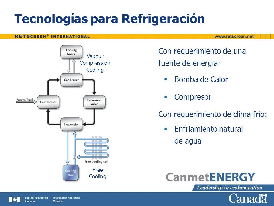 Tecnologías para Refrigeración (cont.) Con requerimiento de una fuente de calor : Por Disecado Por Absorción Desiccant Cooling Absorption Cooling