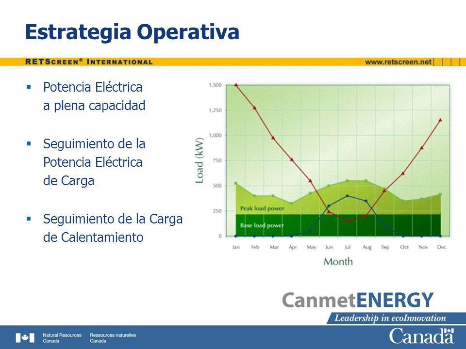 Estrategia Operativa Potencia Eléctrica a plena capacidad Seguimiento de la Potencia Eléctrica de Carga Seguimiento de la Carga de Calentamiento
