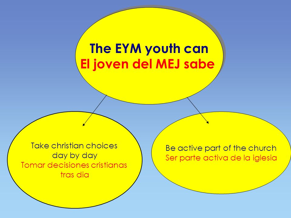 The EYM youth walks following SantIgnatius footsteps: he searches personal experience of God El joven del MEJ camina siguiendo los pasos de SantIgnatio: busca una experiencia personal de Dios