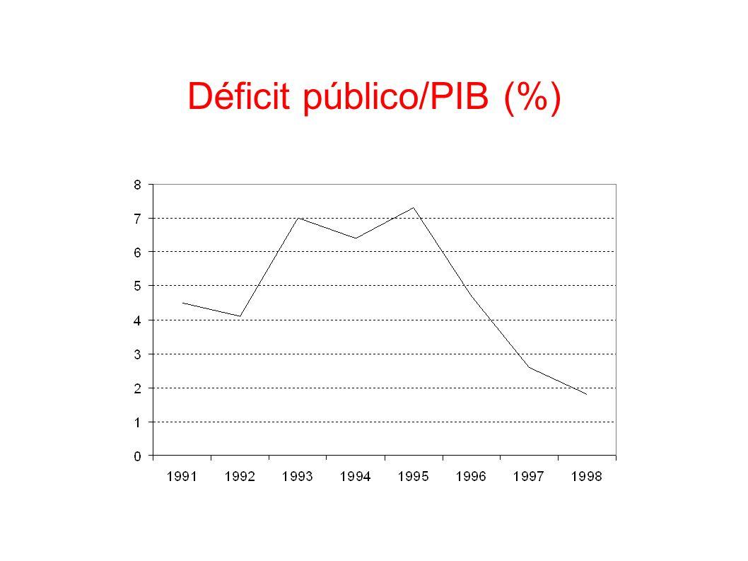 Déficit público/PIB (%)