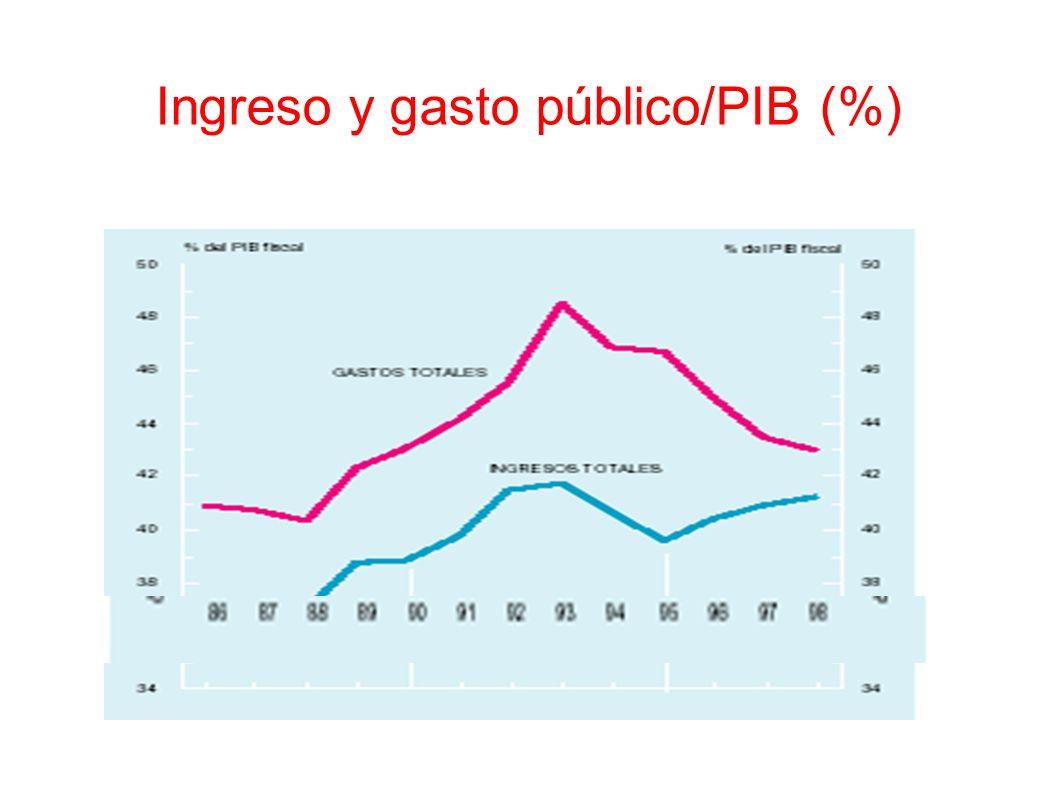 Ingreso y gasto público/PIB (%)