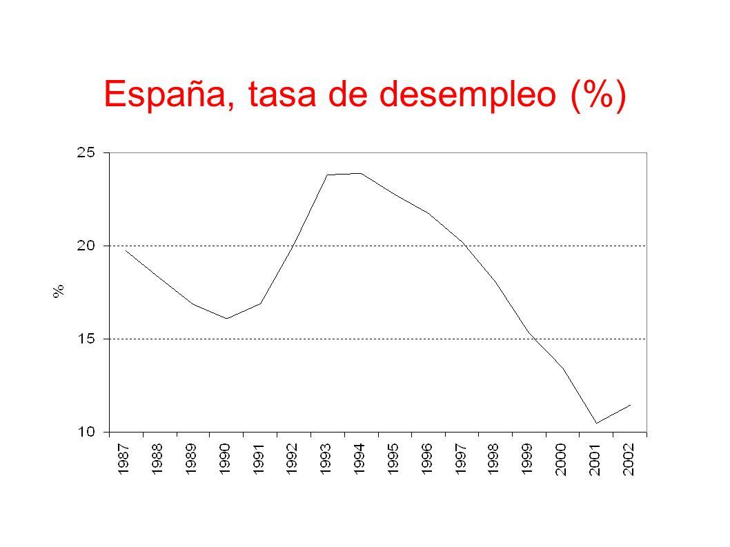 España, tasa de desempleo (%)
