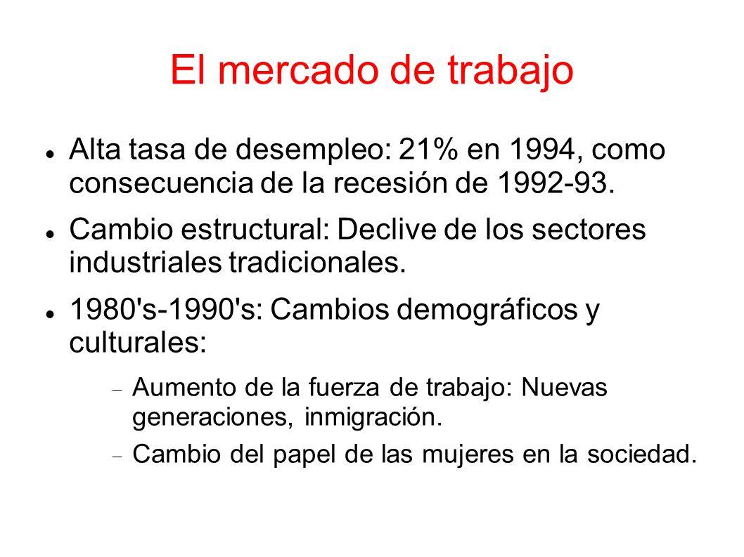 El mercado de trabajo Alta tasa de desempleo: 21% en 1994, como consecuencia de la recesión de 1992-93. Cambio estructural: Declive de los sectores in