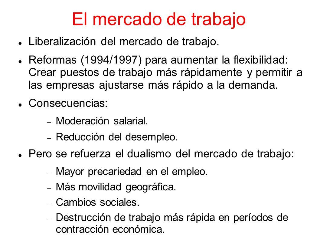 El mercado de trabajo Liberalización del mercado de trabajo. Reformas (1994/1997) para aumentar la flexibilidad: Crear puestos de trabajo más rápidame