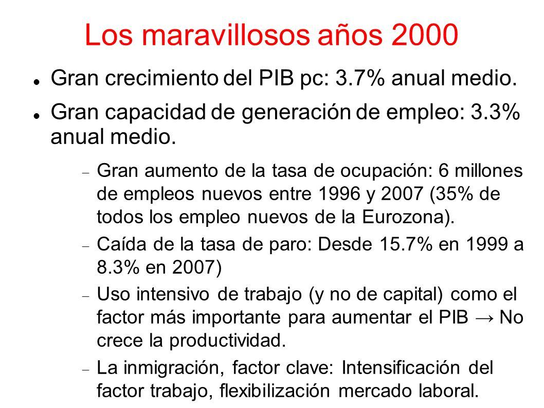 Los maravillosos años 2000 Gran crecimiento del PIB pc: 3.7% anual medio. Gran capacidad de generación de empleo: 3.3% anual medio. Gran aumento de la