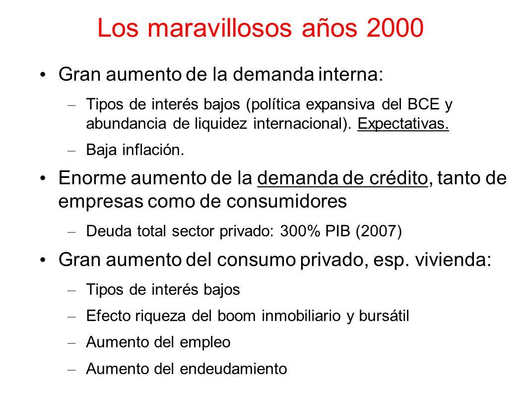 Los maravillosos años 2000 Gran aumento de la demanda interna: – Tipos de interés bajos (política expansiva del BCE y abundancia de liquidez internaci