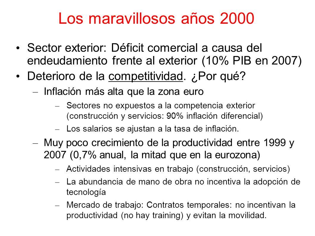 Los maravillosos años 2000 Sector exterior: Déficit comercial a causa del endeudamiento frente al exterior (10% PIB en 2007) Deterioro de la competiti