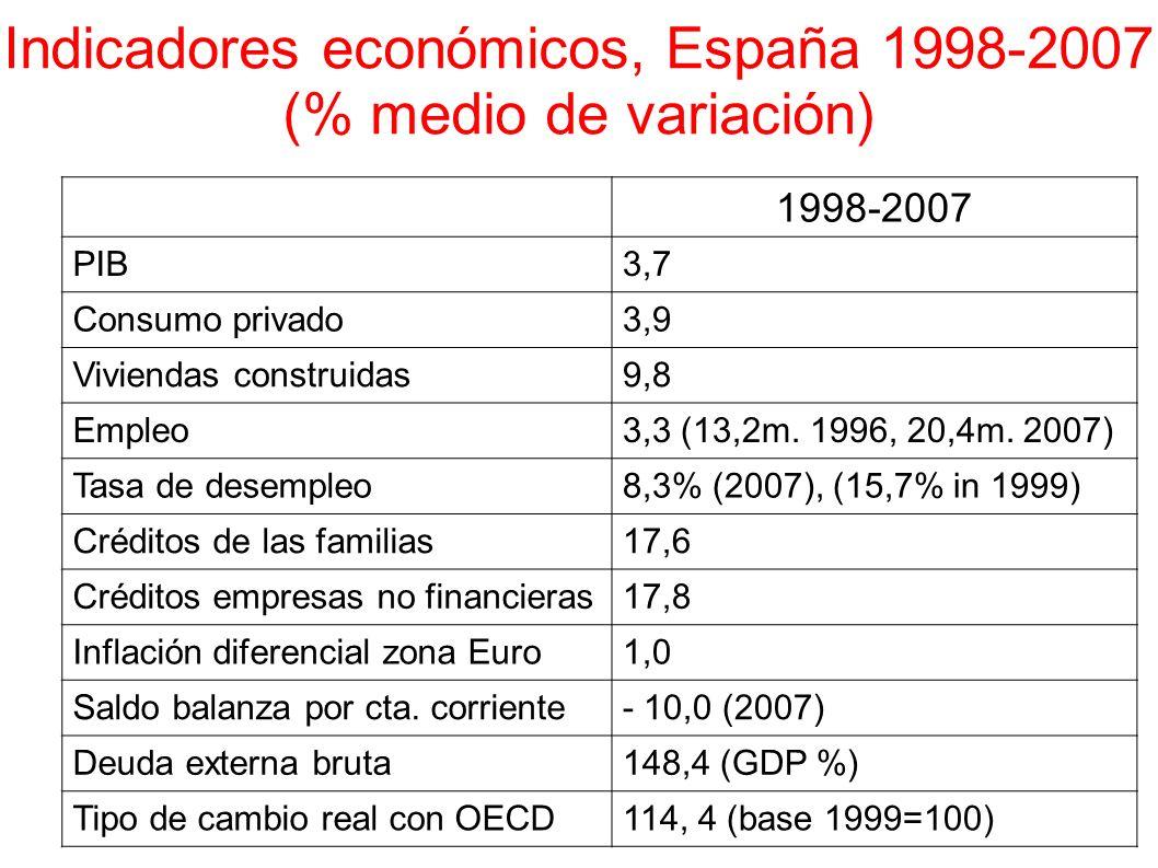 Indicadores económicos, España 1998-2007 (% medio de variación) 1998-2007 PIB3,7 Consumo privado3,9 Viviendas construidas9,8 Empleo3,3 (13,2m. 1996, 2