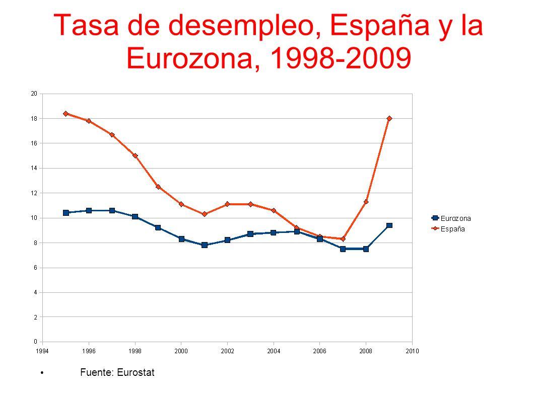 Tasa de desempleo, España y la Eurozona, 1998-2009 Fuente: Eurostat