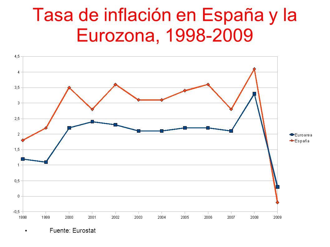 Tasa de inflación en España y la Eurozona, 1998-2009 Fuente: Eurostat