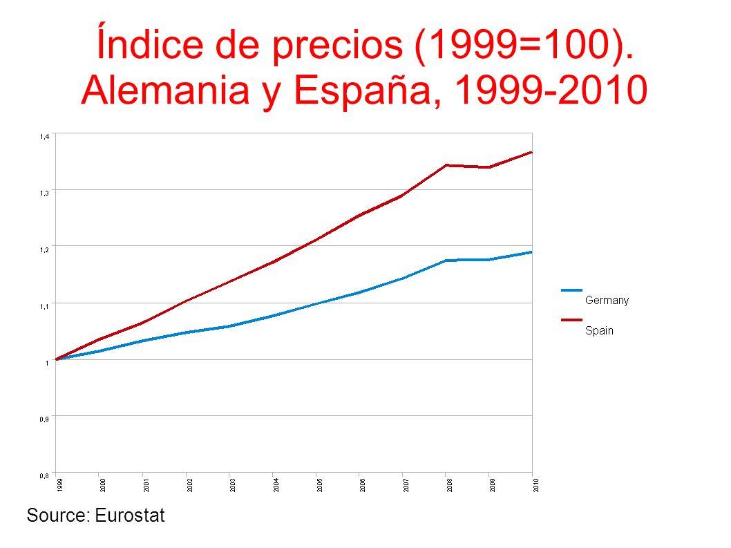 Índice de precios (1999=100). Alemania y España, 1999-2010 Source: Eurostat