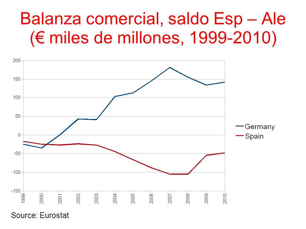 Balanza comercial, saldo Esp – Ale ( miles de millones, 1999-2010) Source: Eurostat