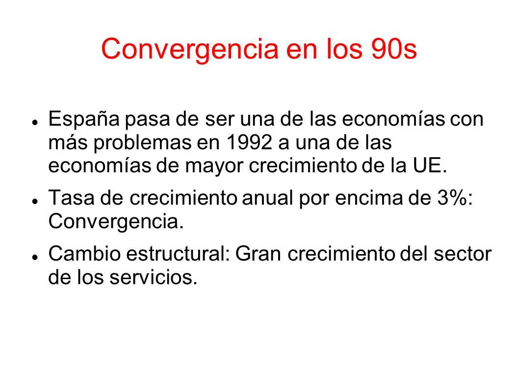 Convergencia en los 90s España pasa de ser una de las economías con más problemas en 1992 a una de las economías de mayor crecimiento de la UE. Tasa d