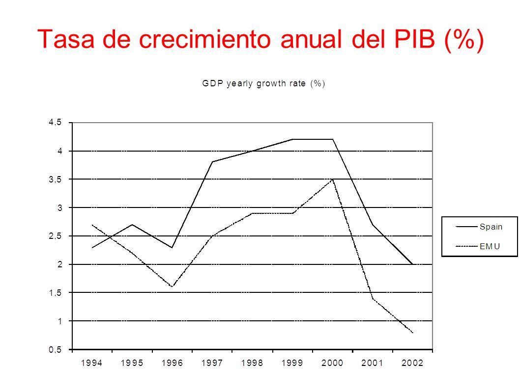 Los maravillosos años 2000 En resumen, España siguió un modelo de crecimiento que era insostenible.