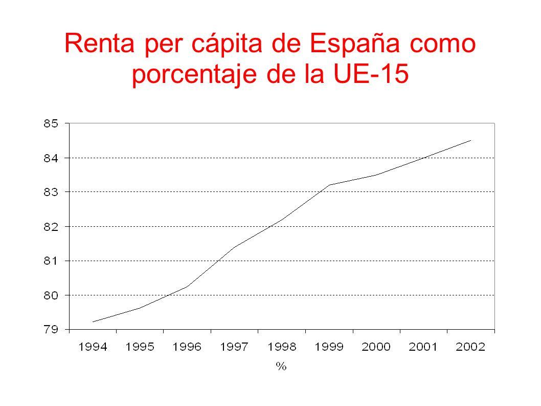 Componentes del crecimiento (tasas de crecimiento medias anuales) 1986-19901994-2002 Inversión11.65.2 Consumo privado4.52.7 Gasto público6.62.4 Exportaciones5.59.2 Importaciones17.49.1 PIB4.43.1