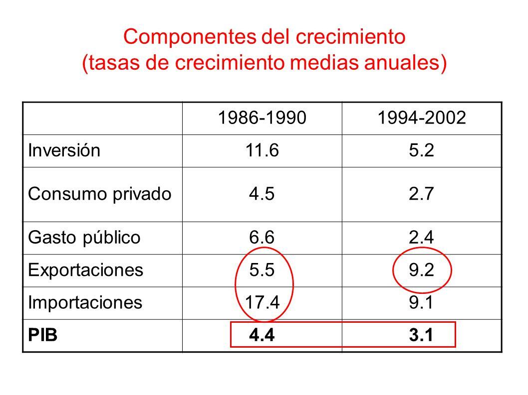 Componentes del crecimiento (tasas de crecimiento medias anuales) 1986-19901994-2002 Inversión11.65.2 Consumo privado4.52.7 Gasto público6.62.4 Export