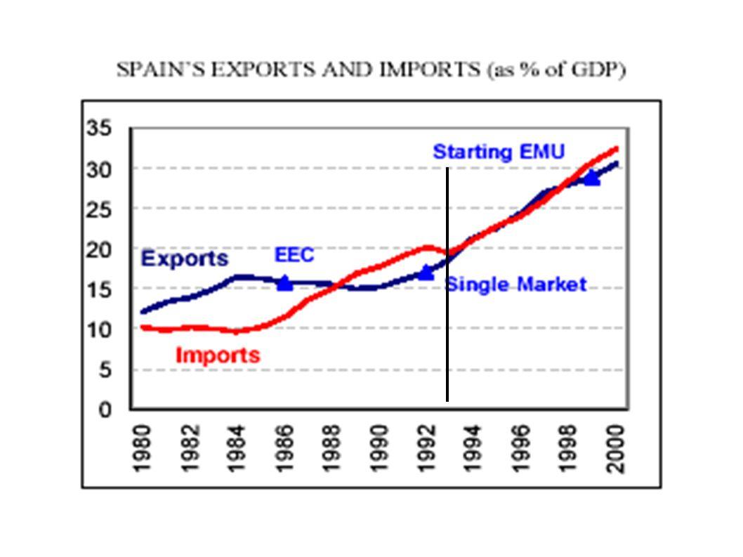 EU=100 (rank)19861997 Productividad del trabajo75 (11)74 (12) Ratio capital físico/trabajo68 (12)89 (11) Capital tecnológico20 (12)35 (12) Capital humano60 (12)65 (12) Capital público37 (13)64 (12) Infraestructura de transportes71 (13)92 (10)