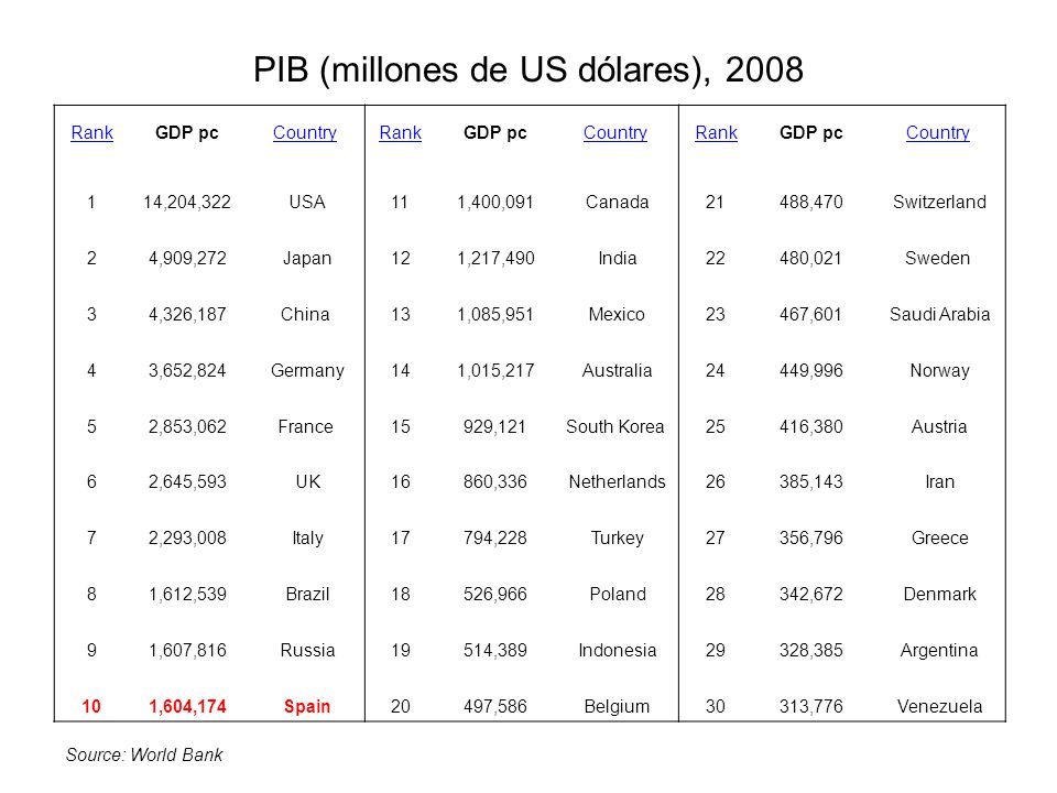 PIB (millones de US dólares), 2008 RankGDP pcCountryRankGDP pcCountryRankGDP pcCountry 114,204,322 USA111,400,091 Canada21488,470 Switzerland 24,909,2