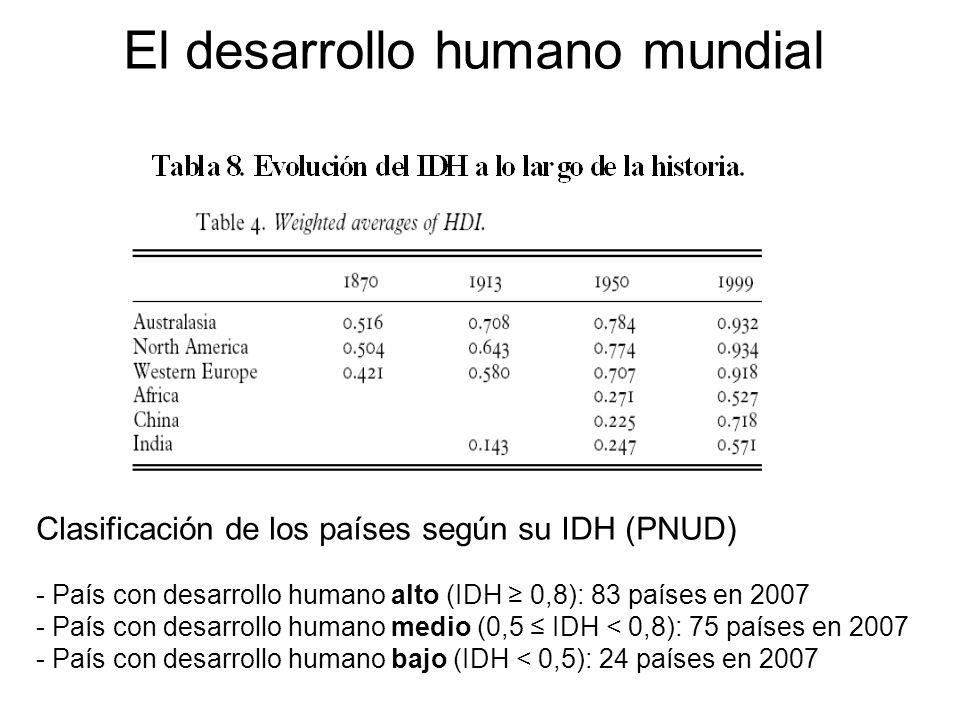 El desarrollo humano mundial Clasificación de los países según su IDH (PNUD) - País con desarrollo humano alto (IDH 0,8): 83 países en 2007 - País con