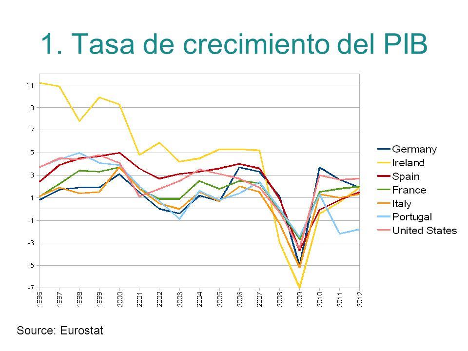 1. Tasa de crecimiento del PIB Source: Eurostat