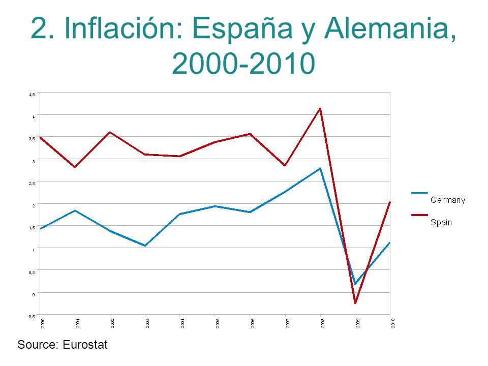 2. Inflación: España y Alemania, 2000-2010 Source: Eurostat
