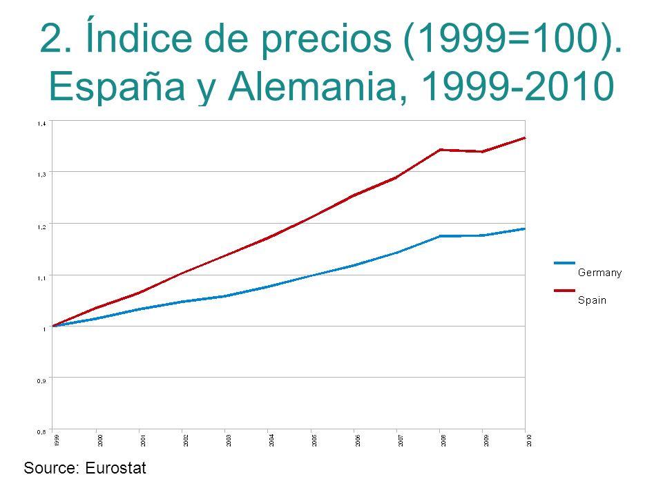 2. Índice de precios (1999=100). España y Alemania, 1999-2010 Source: Eurostat