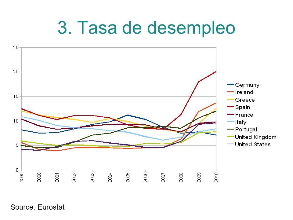 3. Tasa de desempleo Source: Eurostat
