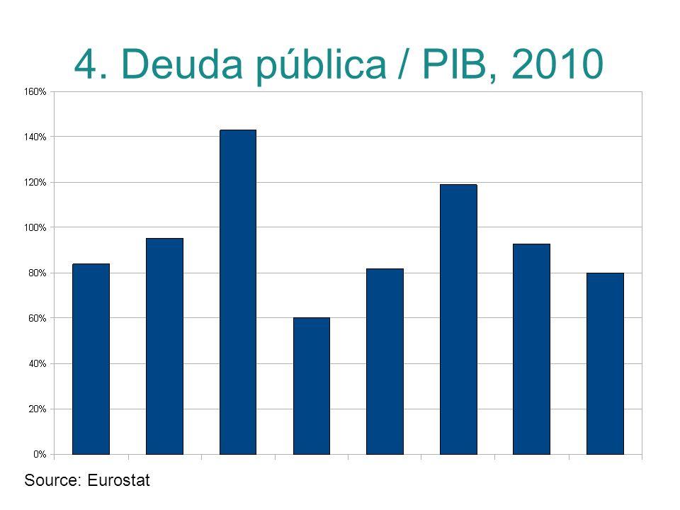4. Deuda pública / PIB, 2010 Source: Eurostat