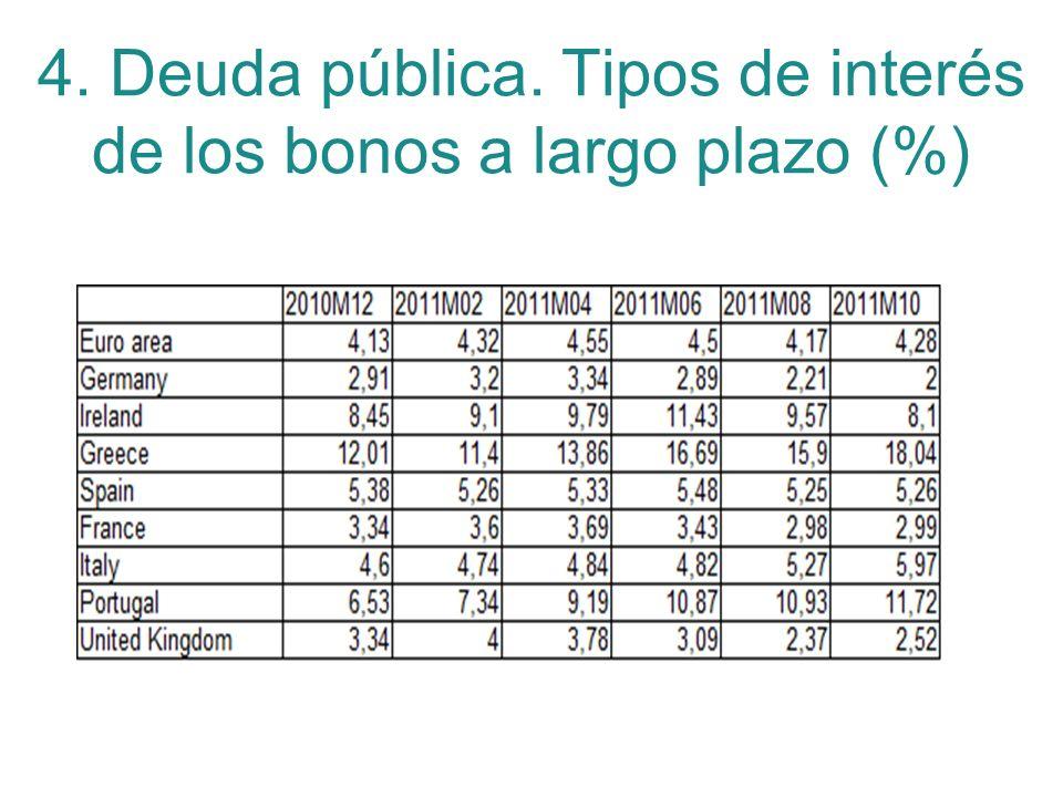 4. Deuda pública. Tipos de interés de los bonos a largo plazo (%)