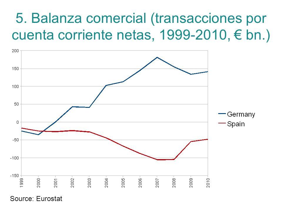5. Balanza comercial (transacciones por cuenta corriente netas, 1999-2010, bn.) Source: Eurostat