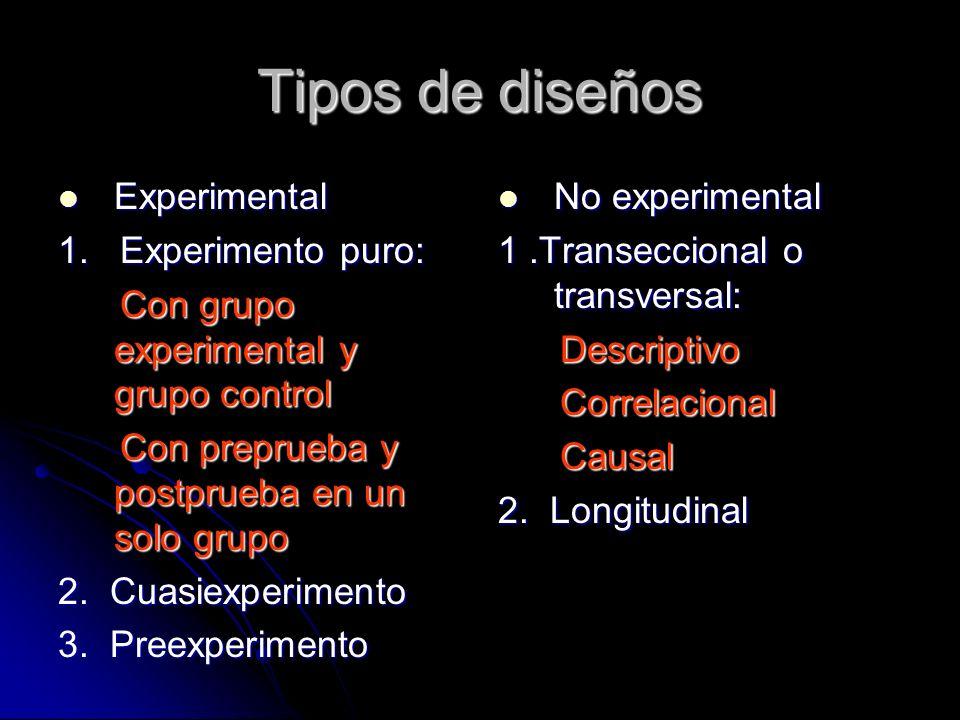 Tipos de diseños Experimental Experimental 1. Experimento puro: Con grupo experimental y grupo control Con grupo experimental y grupo control Con prep