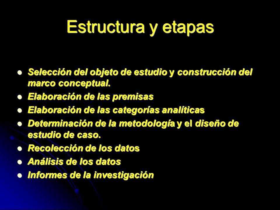 Estructura y etapas Selección del objeto de estudio y construcción del marco conceptual. Selección del objeto de estudio y construcción del marco conc