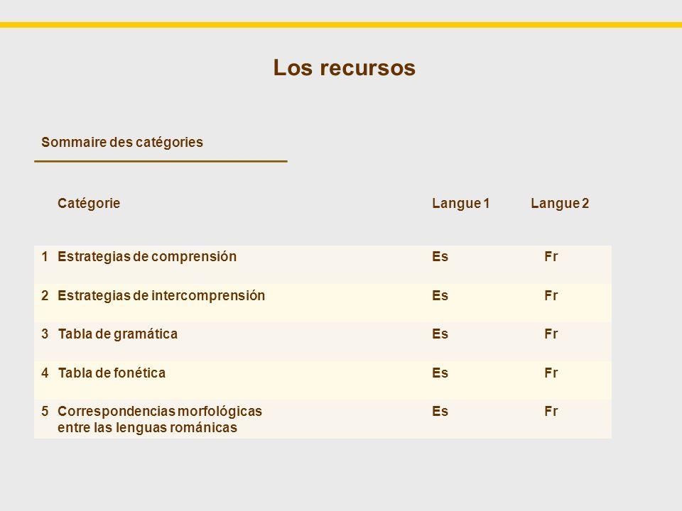 Los recursos Sommaire des catégories Catégorie Langue 1 Langue 2 1 Estrategias de comprensión Es Fr 2 Estrategias de intercomprensión Es Fr 3 Tabla de