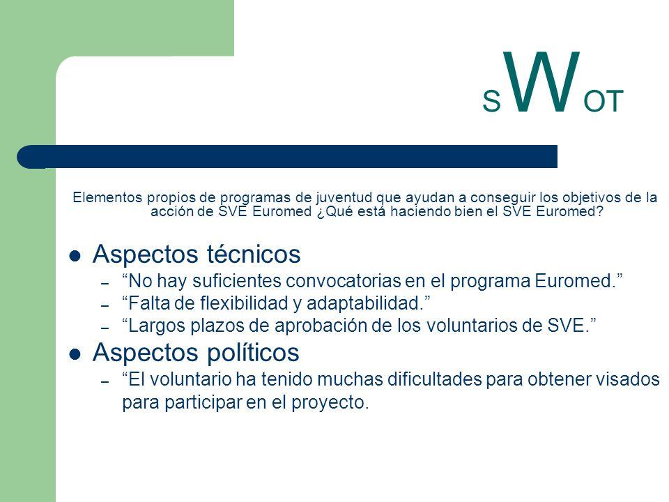 S W OT Elementos propios de programas de juventud que ayudan a conseguir los objetivos de la acción de SVE Euromed ¿Qué está haciendo bien el SVE Euro