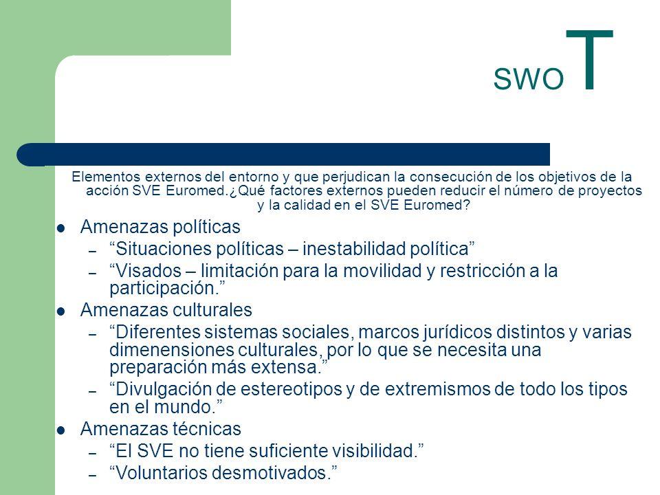 SWO T Elementos externos del entorno y que perjudican la consecución de los objetivos de la acción SVE Euromed.¿Qué factores externos pueden reducir el número de proyectos y la calidad en el SVE Euromed.