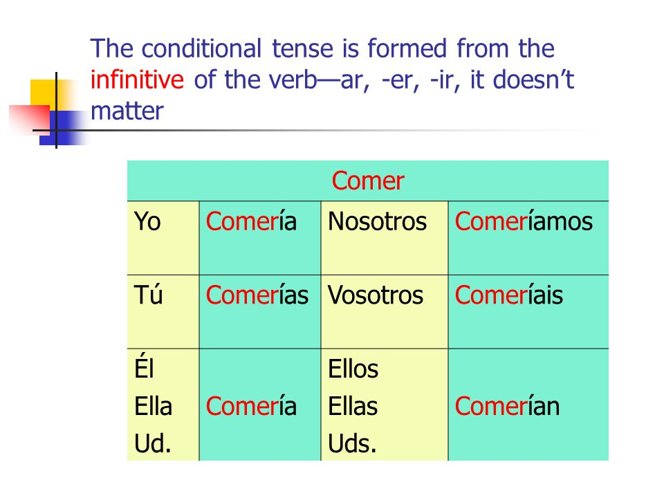The conditional tense is formed from the infinitive of the verbar, -er, -ir, it doesnt matter Comer YoComeríaNosotrosComeríamos TúTúComeríasVosotrosComeríais Él Ella Ud.