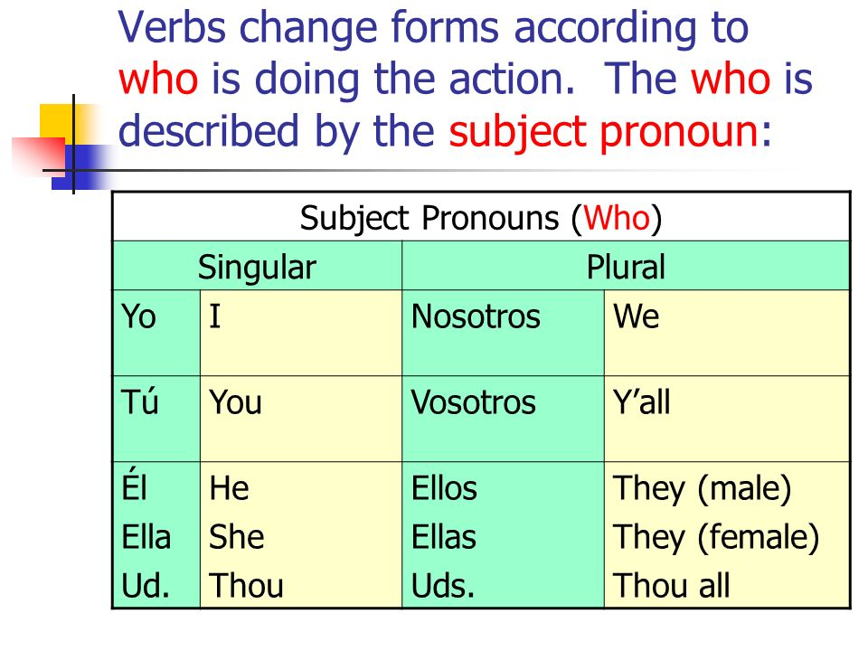 Verbs change forms according to who is doing the action. The who is described by the subject pronoun: Subject Pronouns (Who) SingularPlural YoINosotro