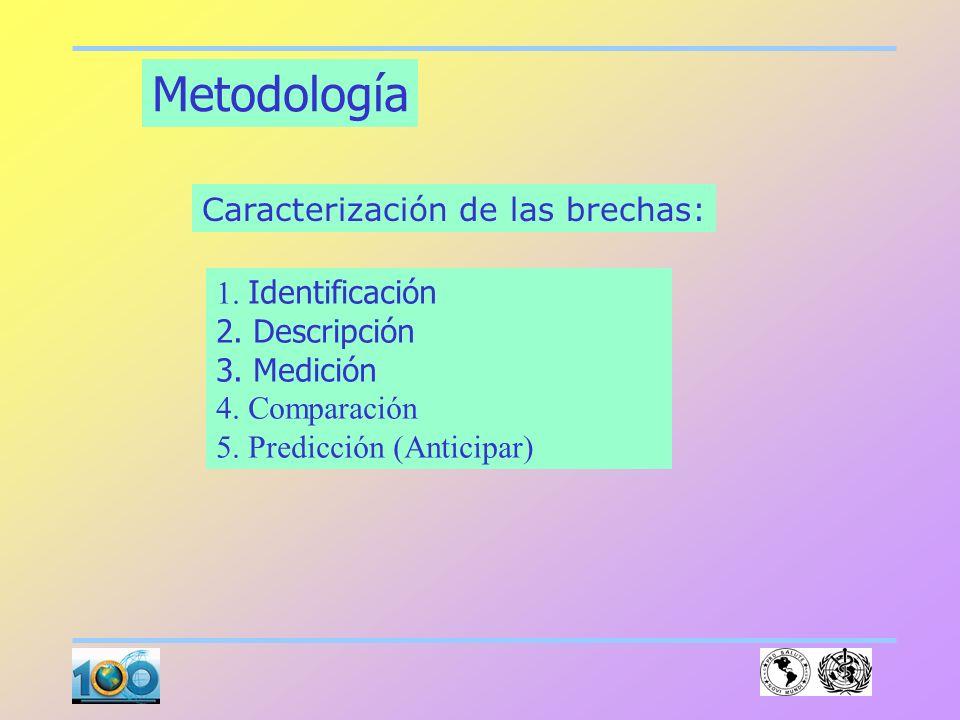 Sala de Situación: Reflexiones Metodológicas e instrumentales Caracas, Octubre/2003