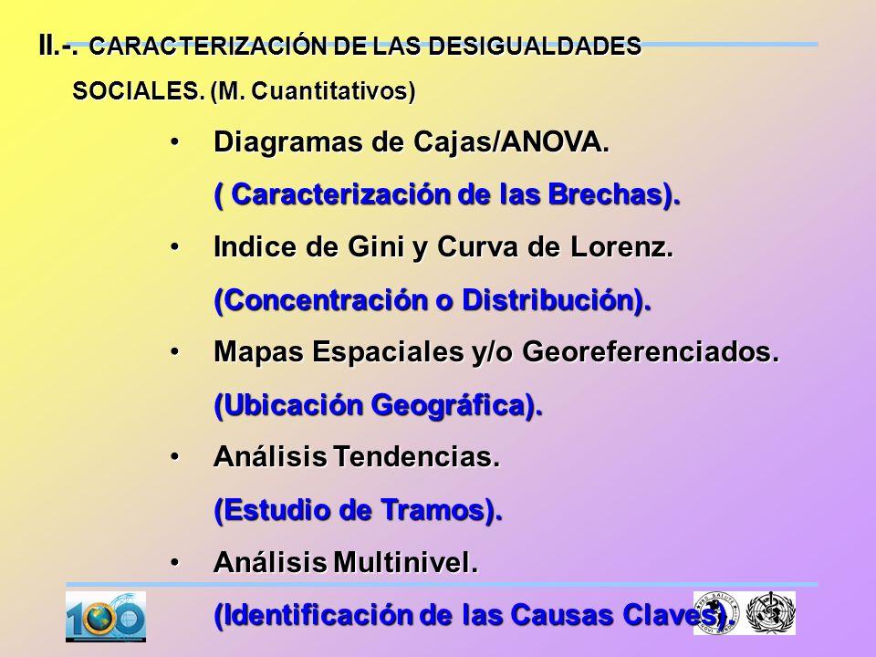 I. CARACTERIZACIÓN DE LAS DESIGUALDADES SOCIALES. (M. Cualitativos) SOCIALES. (M. Cualitativos) Planificación Estratégica Situacional: Flujograma Situ