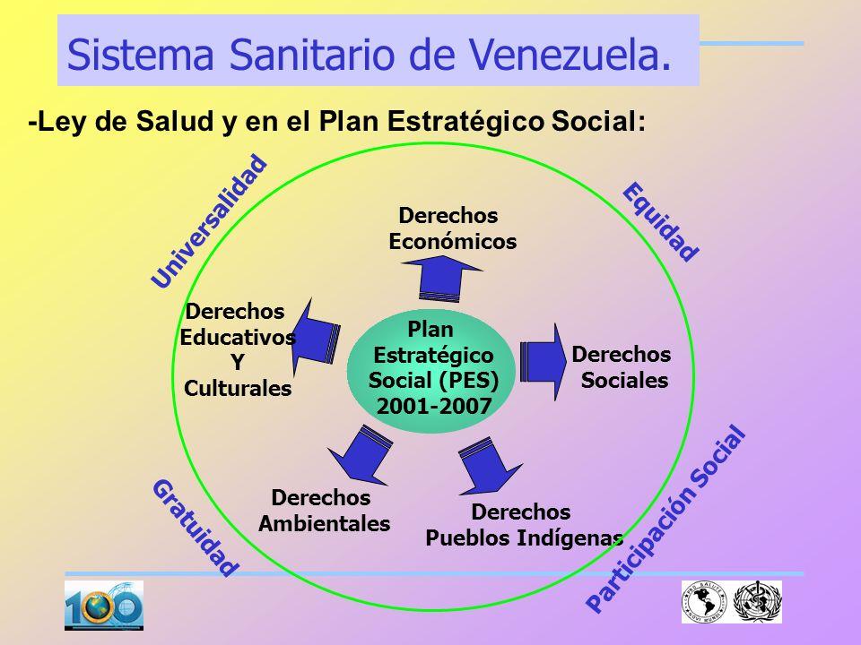 EQUILIBRIOS PLAN ECONOMICO Y SOCIAL 2001- 2007 SOCIAL ECONOMICO POLITICO TERRITORIAL INTERNACIONAL ALCANZAR LA JUSTICIA SOCIAL 1.1. garantizar el disf