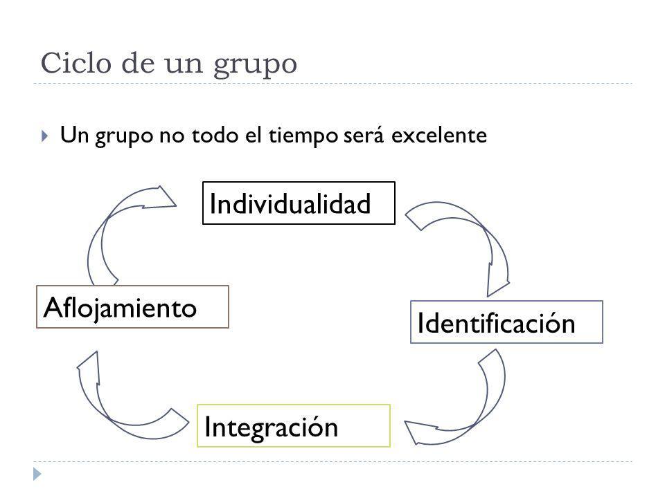 Ciclo de un grupo Un grupo no todo el tiempo será excelente Individualidad Aflojamiento Identificación Integración
