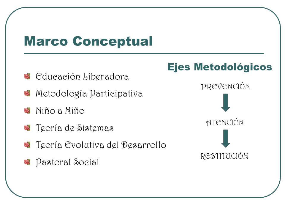 Marco Conceptual Educación Liberadora Metodología Participativa Niño a Niño Teoría de Sistemas Teoría Evolutiva del Desarrollo Pastoral Social PREVENC