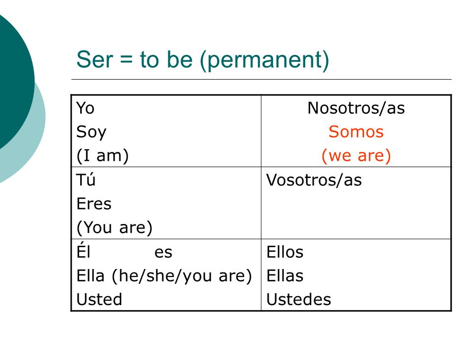 Ser = to be (permanent) Yo Soy (I am) Nosotros/as Somos (we are) Tú Eres (You are) Vosotros/as Él es Ella (he/she/you are) Usted Ellos Ellas Ustedes