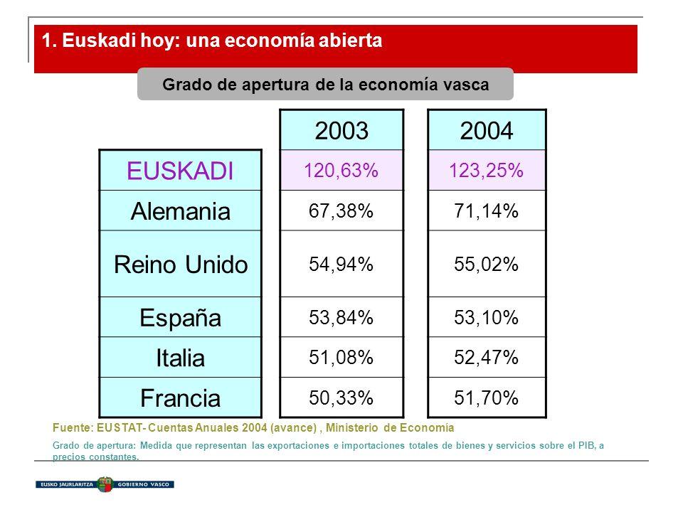 1. Euskadi hoy: una economía abierta Grado de apertura de la economía vasca Fuente: EUSTAT- Cuentas Anuales 2004 (avance), Ministerio de Economía Grad
