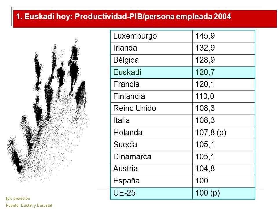 1. Euskadi hoy: Productividad-PIB/persona empleada 2004 (p): previsión Fuente: Eustat y Eurostat Luxemburgo145,9 Irlanda132,9 Bélgica128,9 Euskadi120,