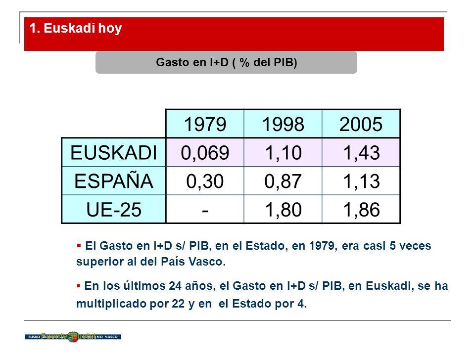 1. Euskadi hoy El Gasto en I+D s/ PIB, en el Estado, en 1979, era casi 5 veces superior al del País Vasco. En los últimos 24 años, el Gasto en I+D s/