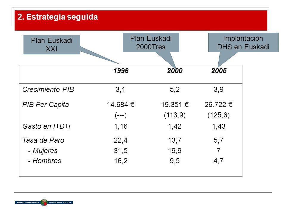2. Estrategia seguida 199620002005 Crecimiento PIB3,15,23,9 PIB Per Capita14.684 (---) 19.351 (113,9) 26.722 (125,6) Gasto en I+D+i1,161,421,43 Tasa d