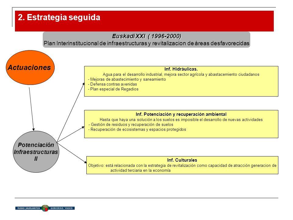 2. Estrategia seguida Euskadi XXI( 1996-2000) Euskadi XXI ( 1996-2000) Plan Interinstitucional de infraestructuras y revitalizacion de áreas desfavore