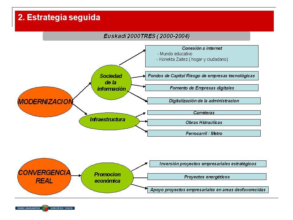 2. Estrategia seguida Euskadi 2000TRES( 2000-2004) Euskadi 2000TRES ( 2000-2004)
