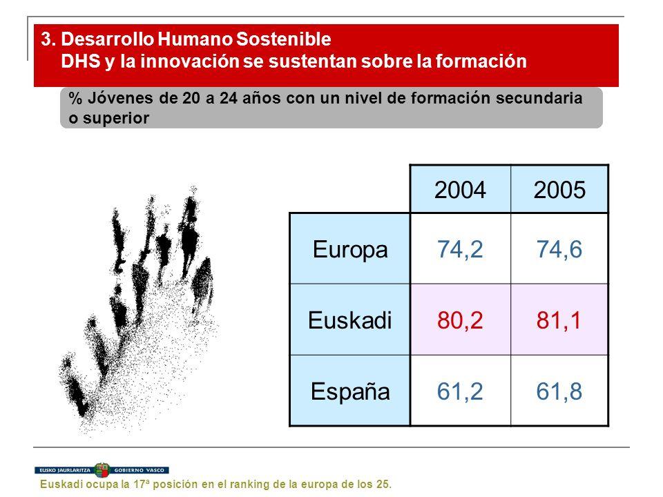 3. Desarrollo Humano Sostenible DHS y la innovación se sustentan sobre la formación % Jóvenes de 20 a 24 años con un nivel de formación secundaria o s